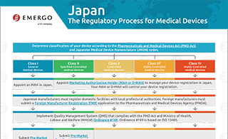 Global Medical Device Consulting – Regulatory, Quality