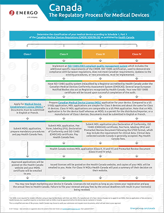 Download the free chart: Canada Regulatory Approval Process for Medical Devices