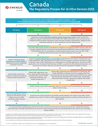Download the free chart: Canada Regulatory Approval Process for IVDs