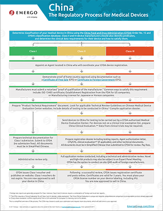 Download the free chart: China Regulatory Approval Process for Medical Devices