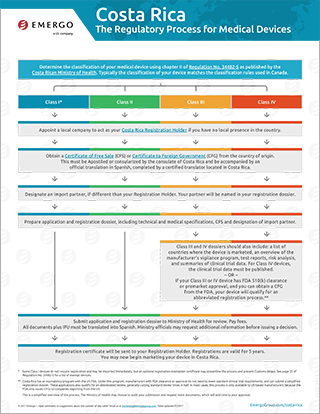 Download the free chart: Costa Rican Regulatory Approval Process for Medical Devices