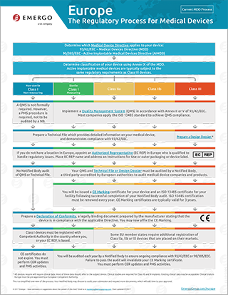 Download the free chart: Europe Regulatory Approval Process for Medical Devices