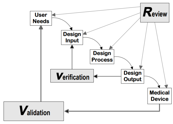Analysis of design validation and verification for medical device human  factors work