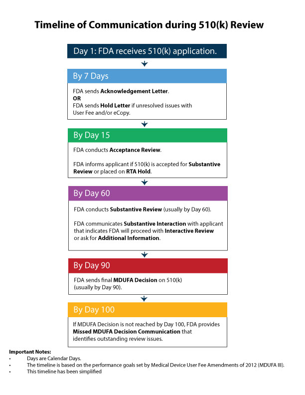 official outline of fda 510 k review process for medical devices