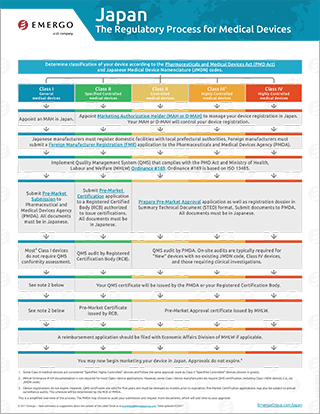Download the free chart: Japan Regulatory Approval Process for Medical Devices