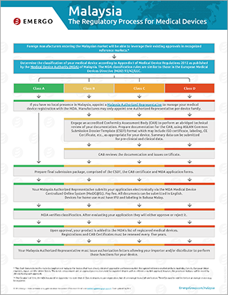 Download the Chart on the Medical Device Approval Process in Malaysia
