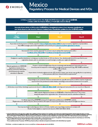 Download the free chart: Mexico Regulatory Approval Process for Medical Devices