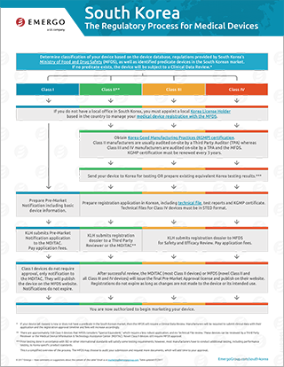Download the free chart: South Korea Regulatory Approval Process for Medical Devices