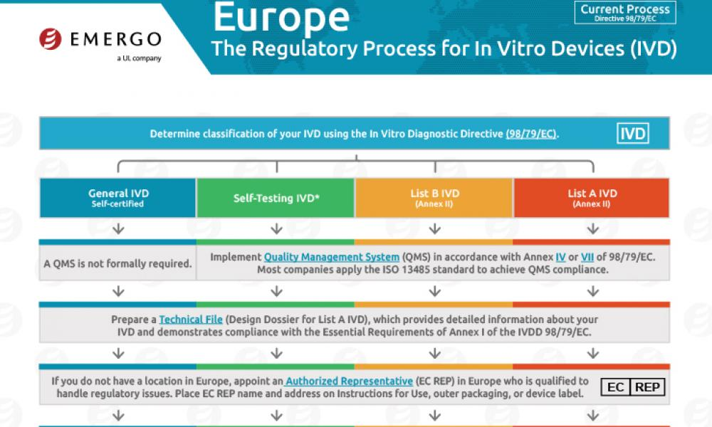 Download the Chart on the IVD Approval Process in Europe