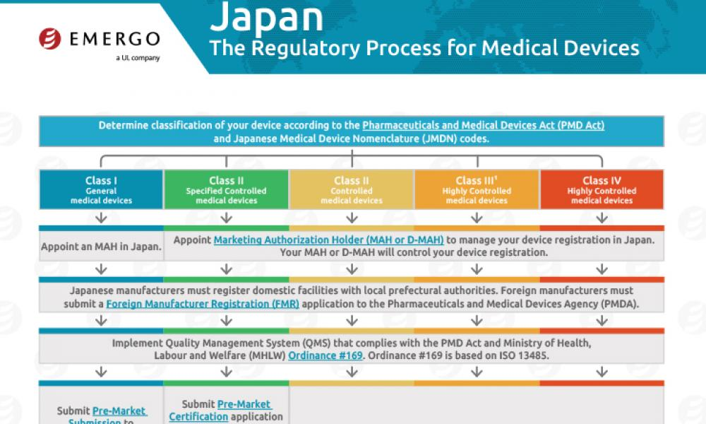 Download Regulatory Process for Medical Devices in Japan