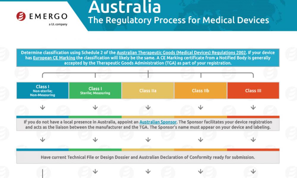 Download the free chart: Australia Regulatory Approval Process for Medical Devices