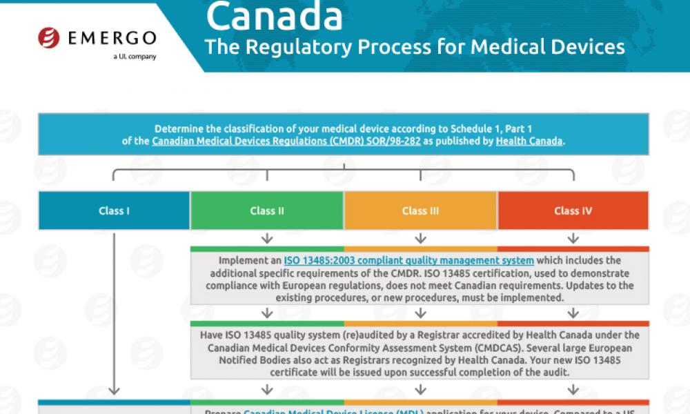 Download the Chart on the Medical Device Approval Process in Canada