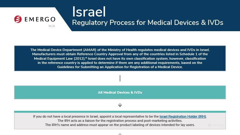 Medical device and IVD registration in Israel