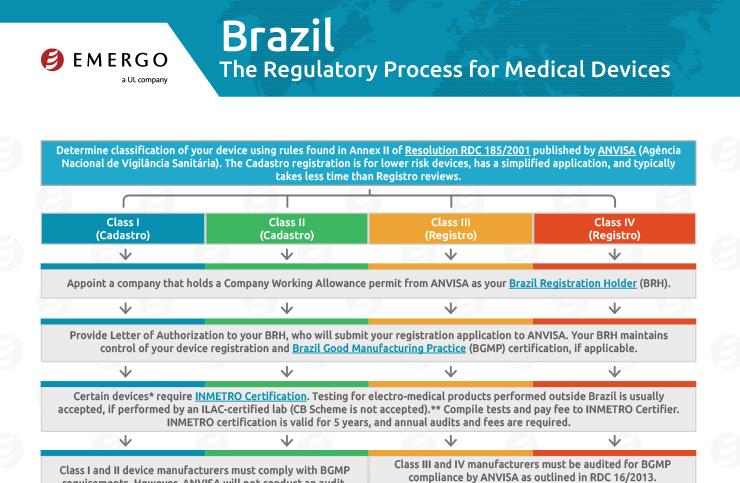 Download the free chart: Brazil Regulatory Approval Process for Medical Devices