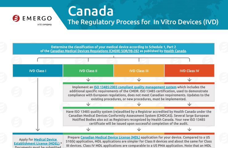 Download the free chart: Canada IVDs Regulatory Approval Process for Medical Devices