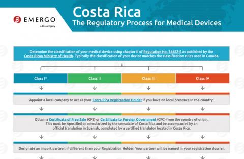 Download the Chart on the Medical Device Approval Process in Costa Rica