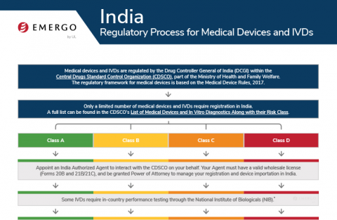 Emergo | Global Medical Device Consulting – Regulatory