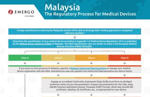 Download the free chart: Malaysia Regulatory Approval Process for Medical Devices
