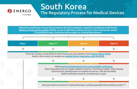 Download the Chart on the Regulatory Approval Process in South Korea