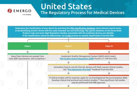Download the Chart on the Medical Device Approval Process in the USA