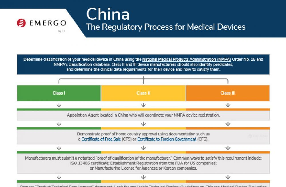 Medical device registration process in China