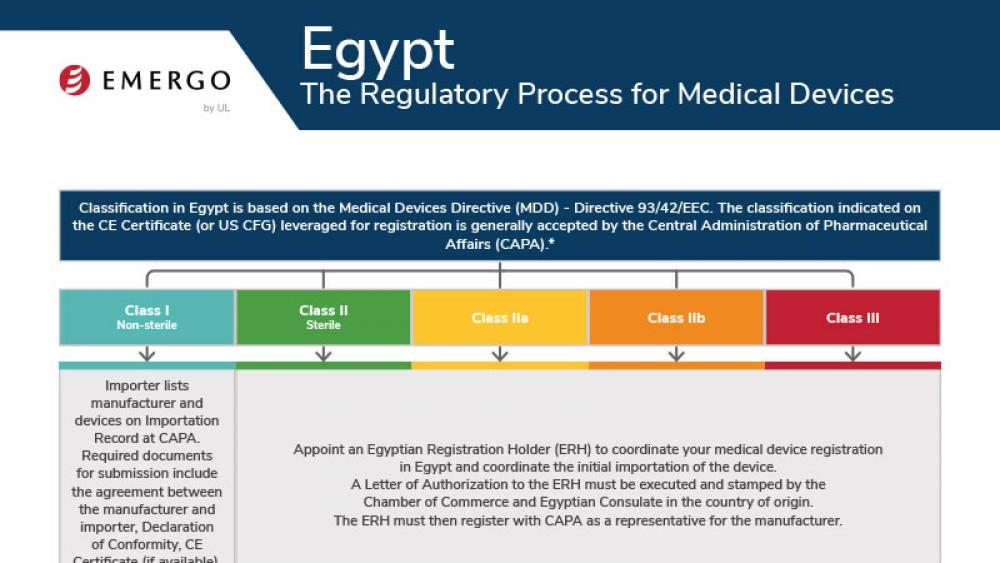 Medical device registration in Egypt