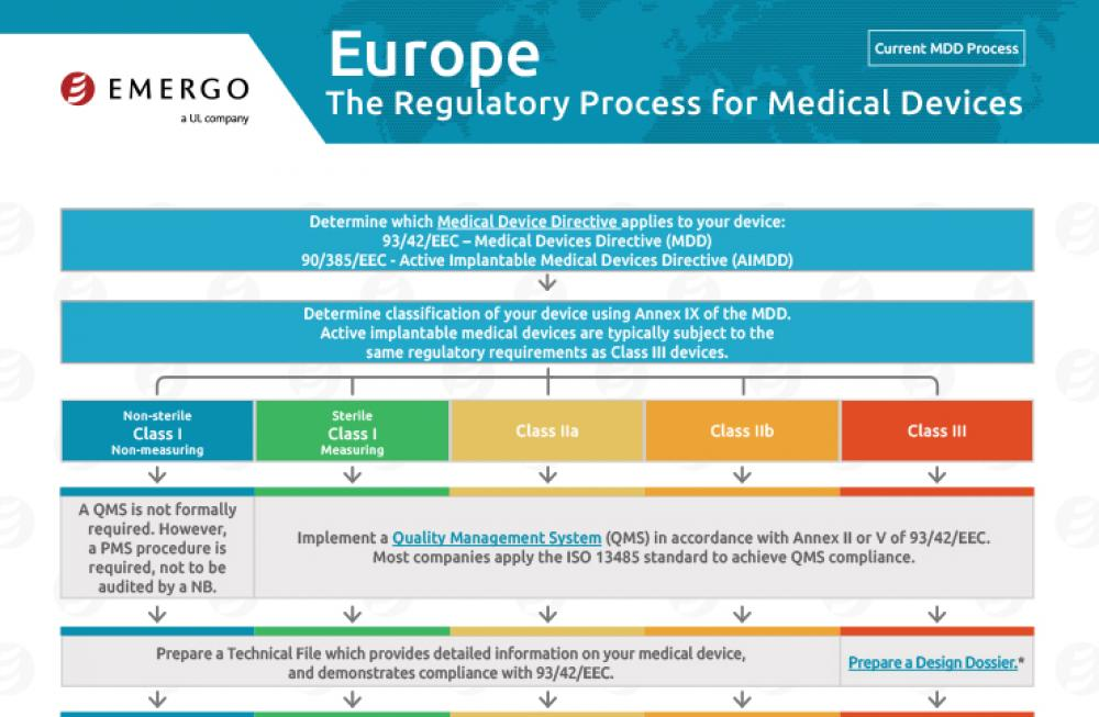 Europe Approval Process Chart for Medical Devices