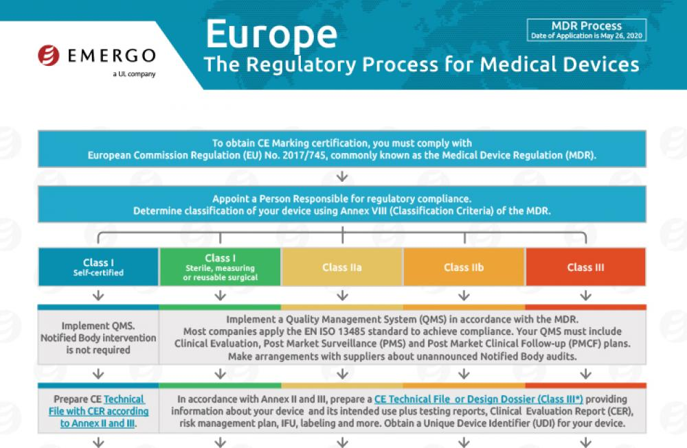 This chart illustrates CE Marking for medical devices under Europe's MDR.