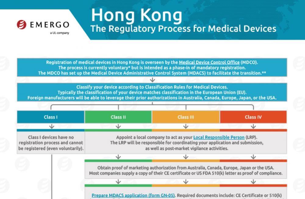 Download the Chart on the Medical Device Approval Process in Hong Kong