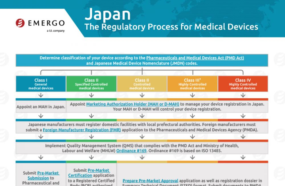 Japan Regulatory Approval Process for Medical Devices