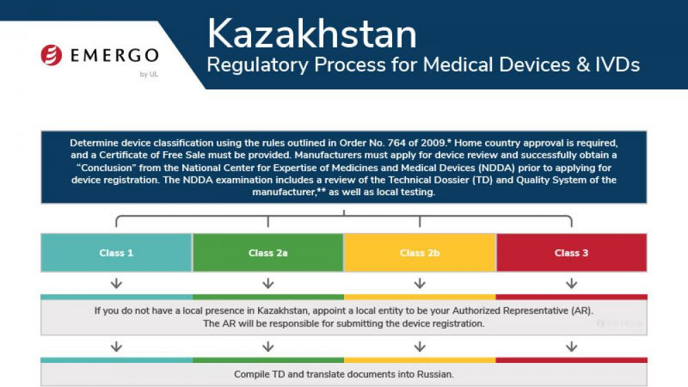 Medical device registration in Kazakhstan