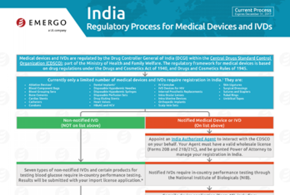 Regulatory Process for Medical Devices and IVDs in India