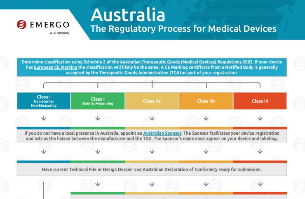 Australia TGA Approval Process for Medical Devices