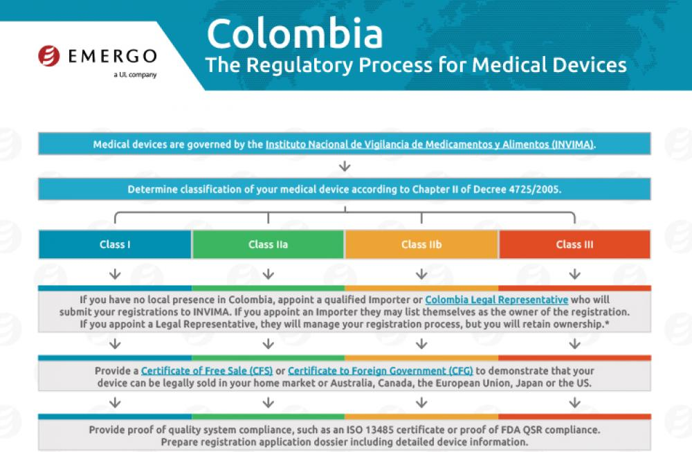 Download the free chart: Colombia Regulatory Approval Process for Medical Devices