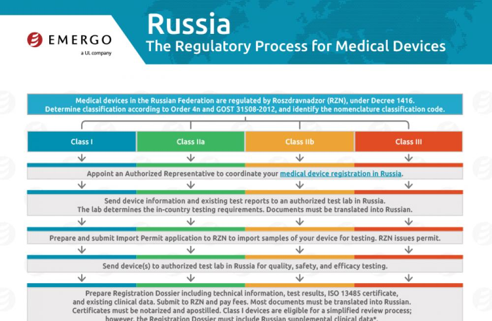 Download the free chart: Russia Regulatory Approval Process for Medical Devices