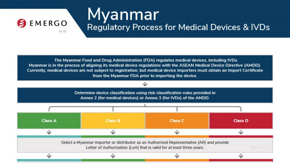 Medical device registration in Myanmar