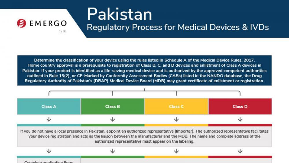 Medical device registration in Pakistan