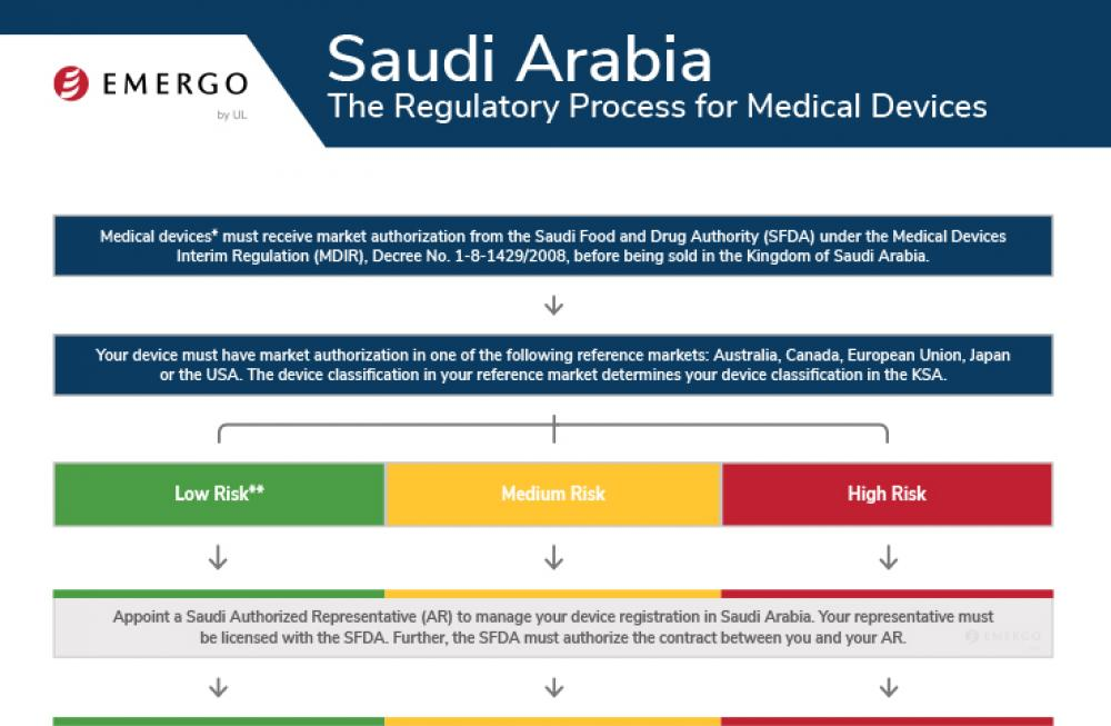 Saudi Arabia Approval Process for Medical Devices