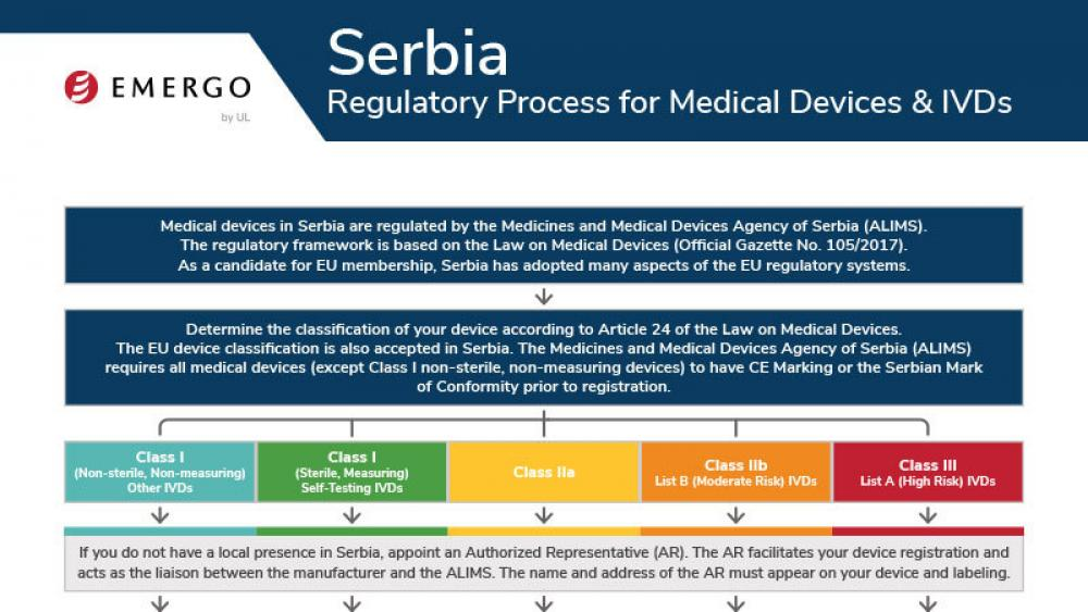 Medical device registration in Serbia