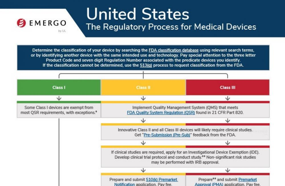 Medical device registration in the US