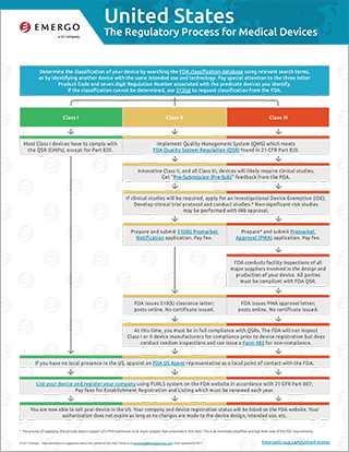 Download the free chart: United States Regulatory Approval Process for Medical Devices