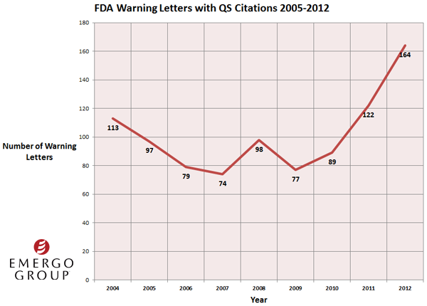 ... also dramatically increased since the FDA began its more aggressive inspection schedule. Since 2009, the number of warning letters has climbed steadily, ...